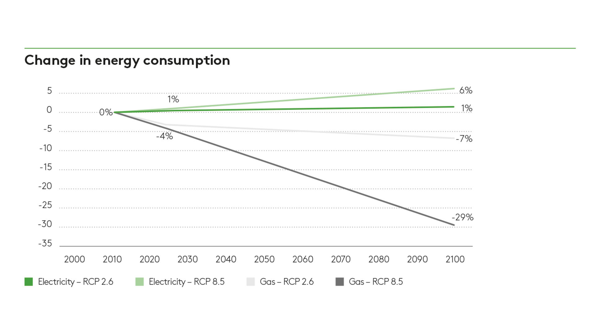 Change in energy consumption