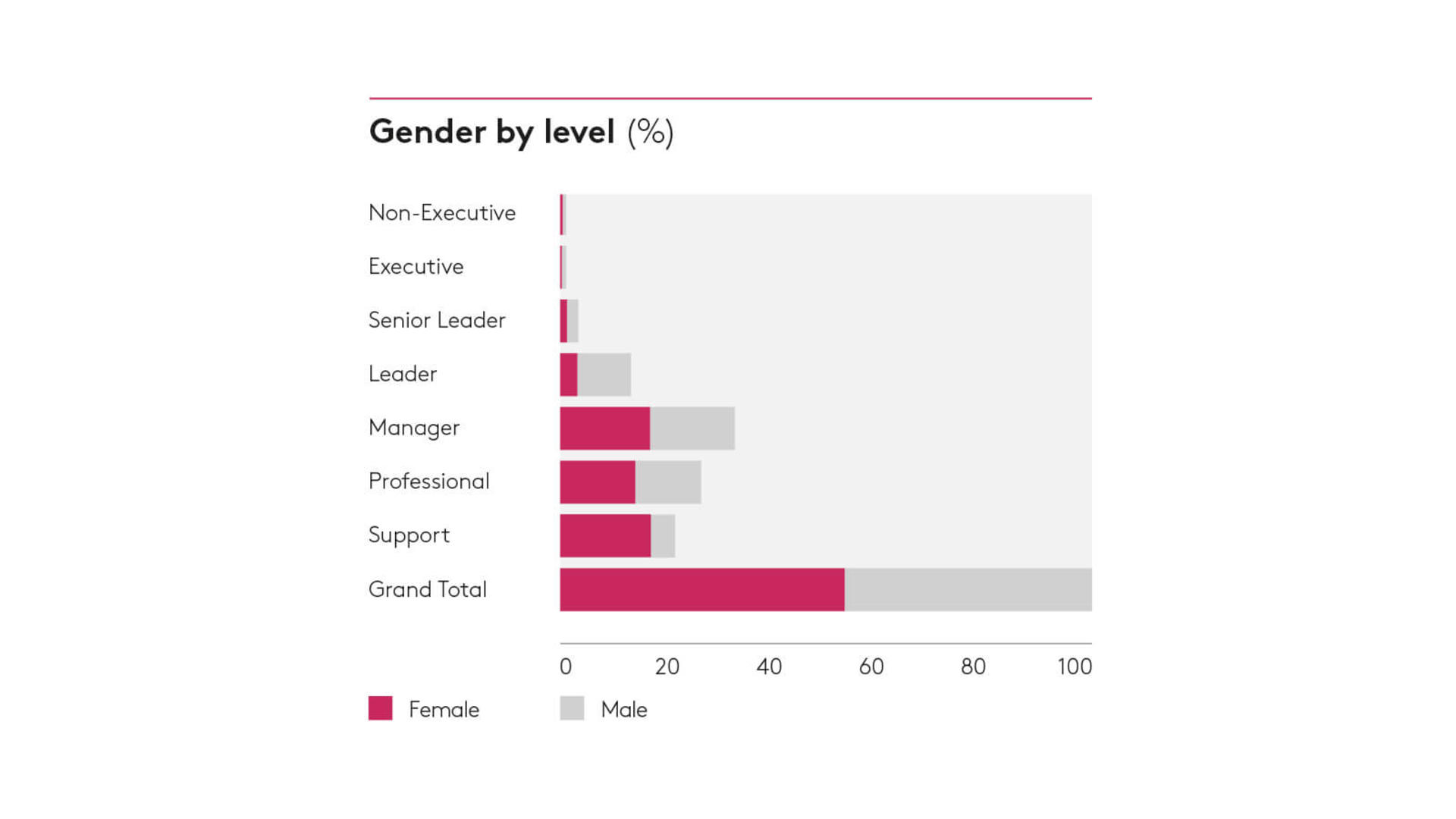 Gender by level 2018