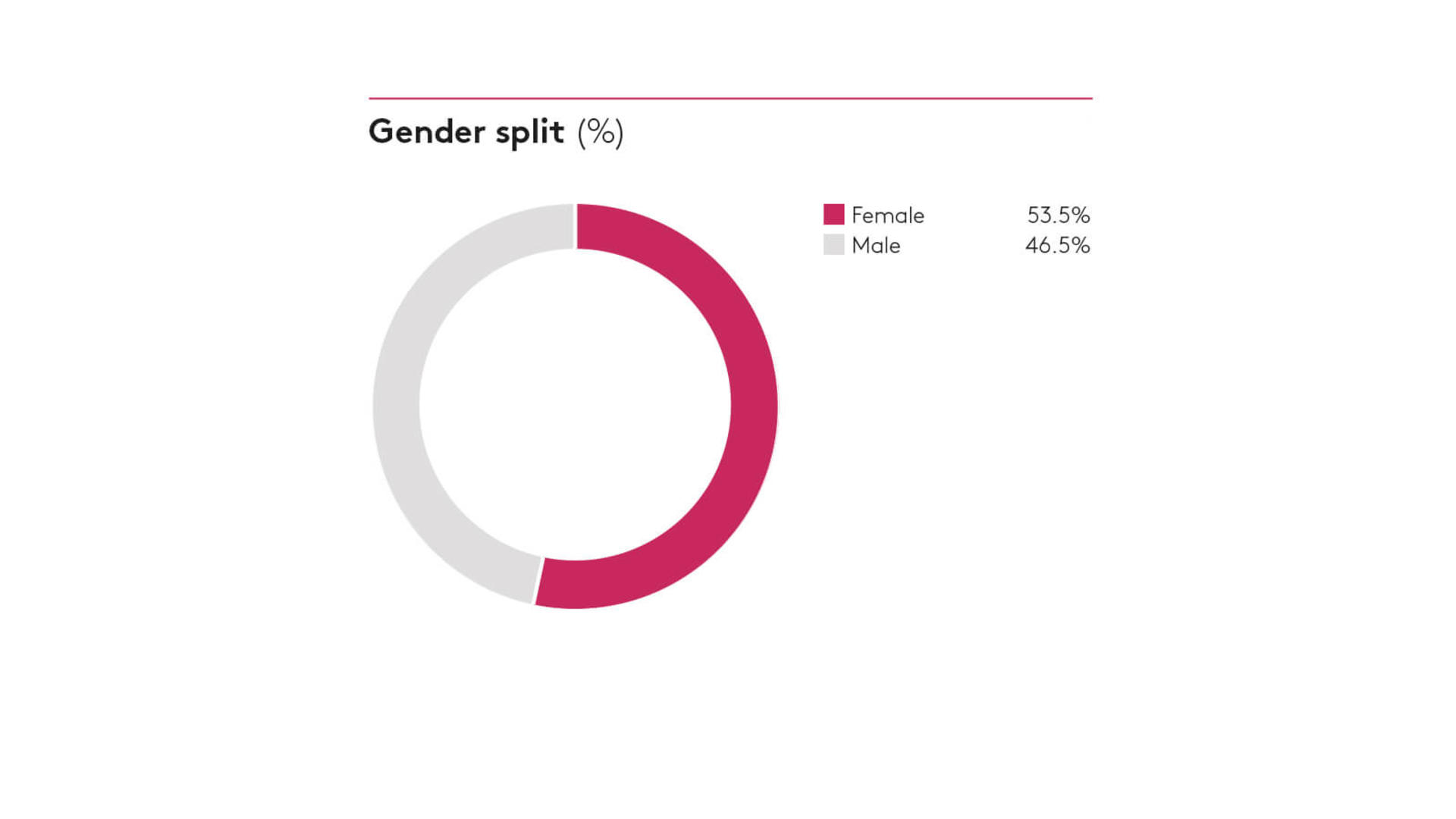Gender by split 2018