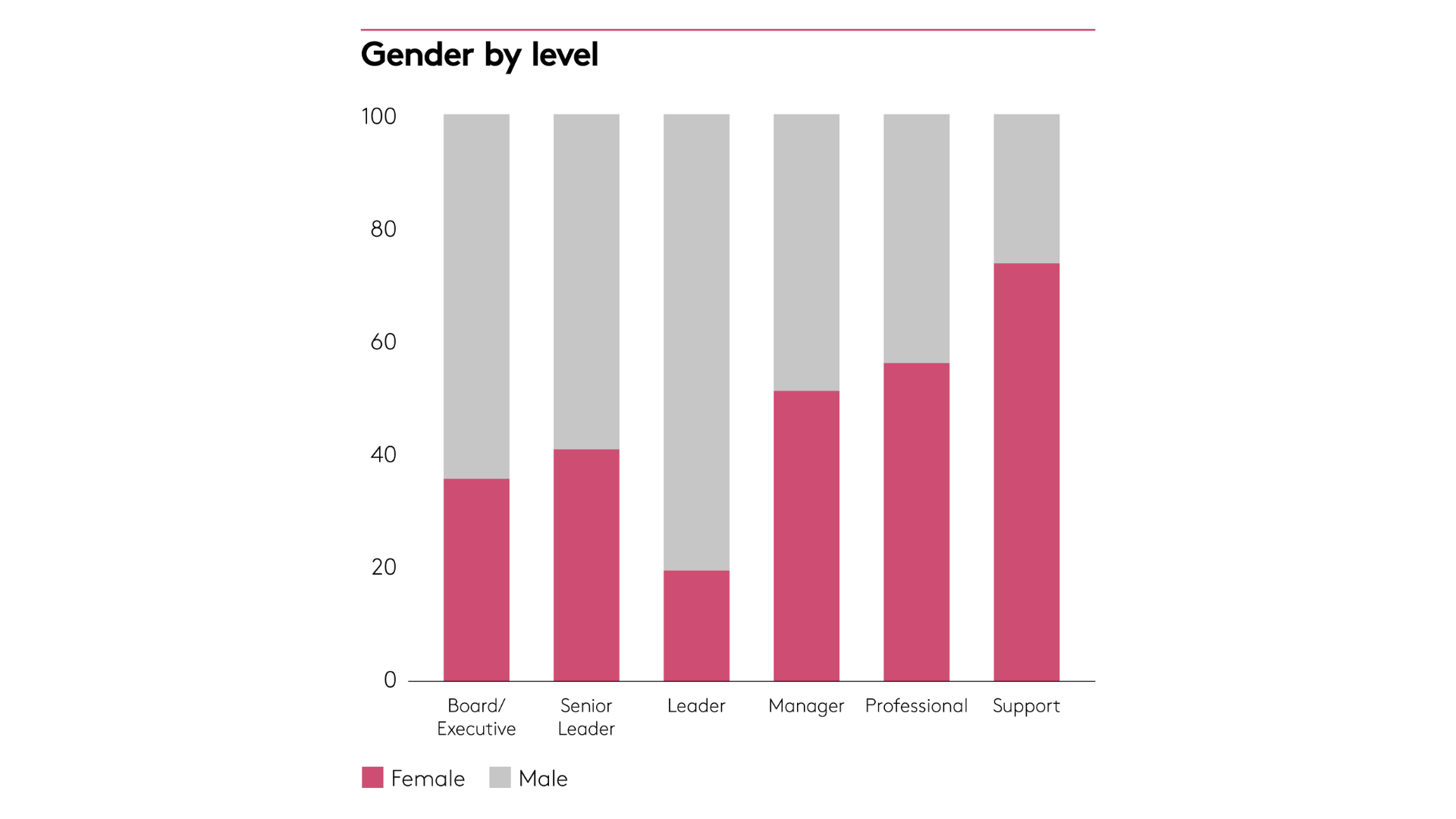 Gender by level