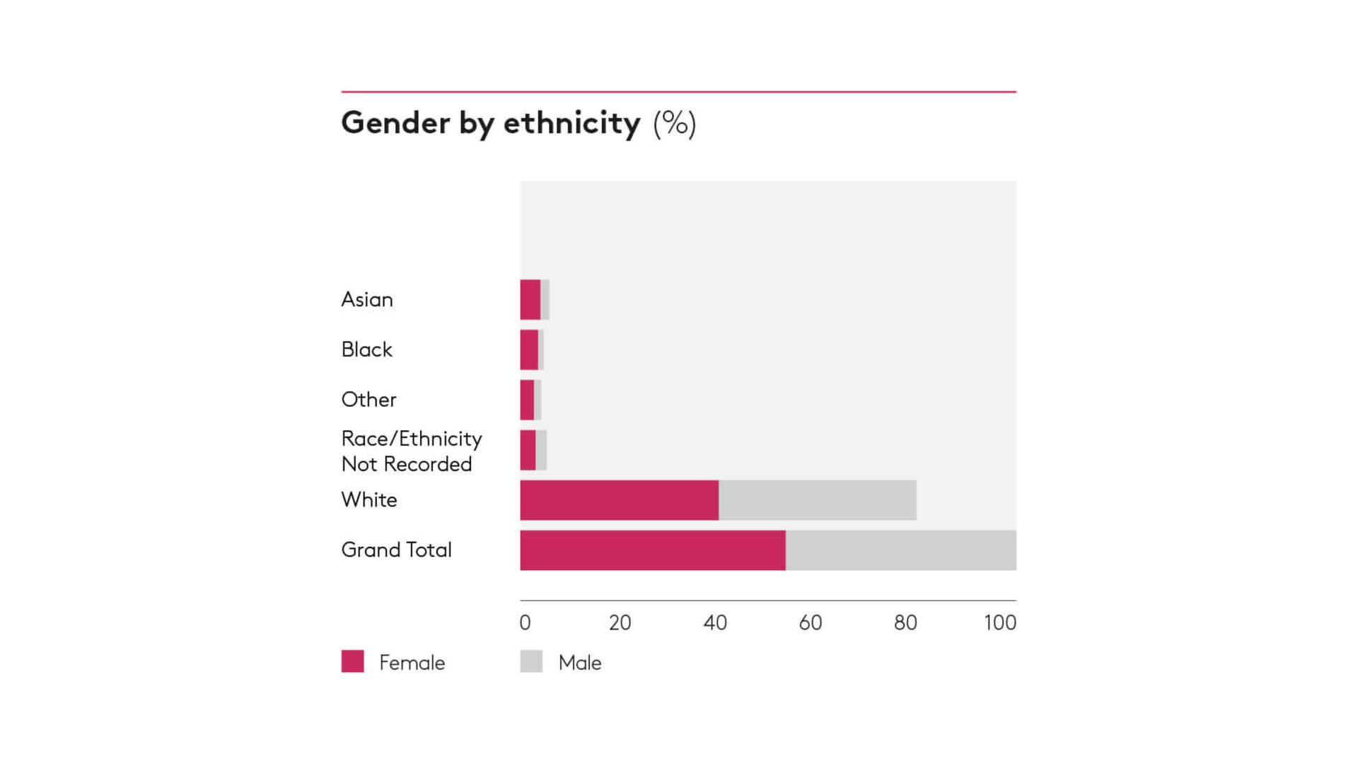 Gender by ethnicity 2018