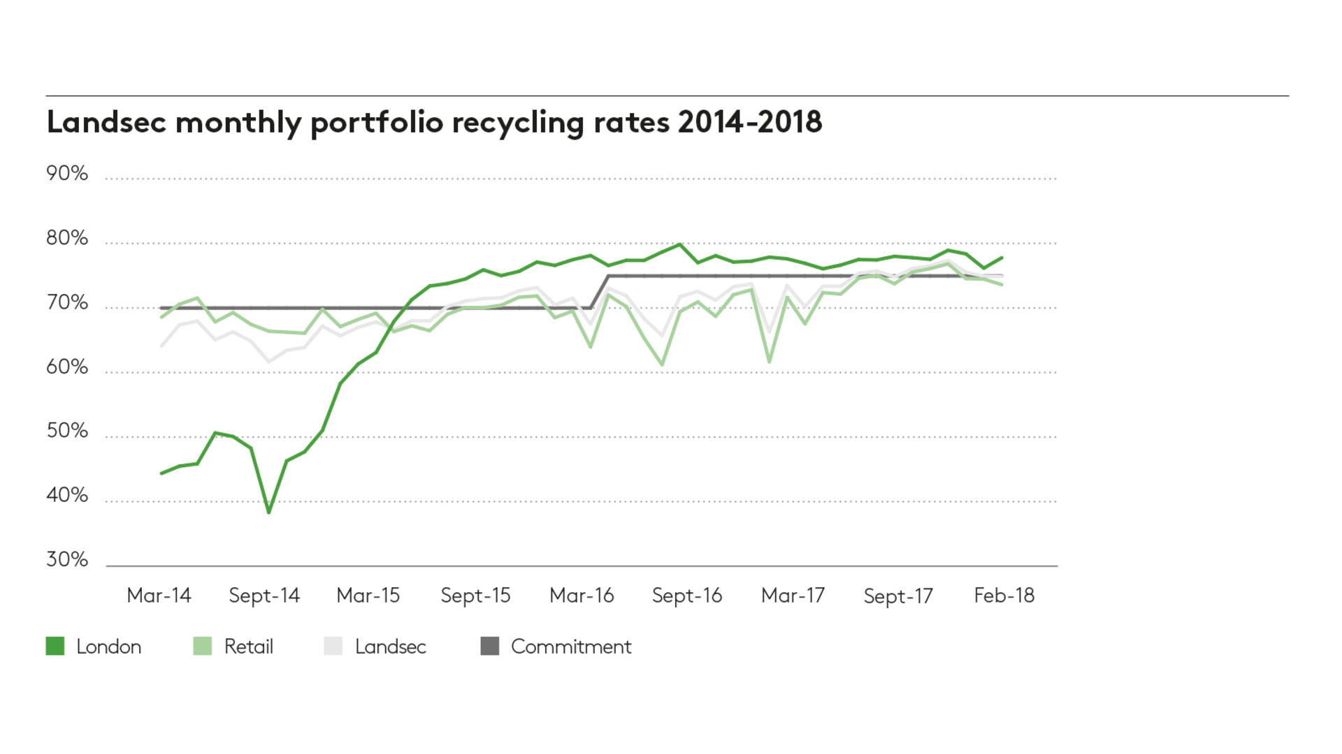 Monthly portfolio recycling 2018