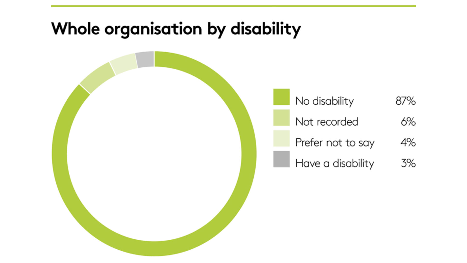 Whole organisation by disability