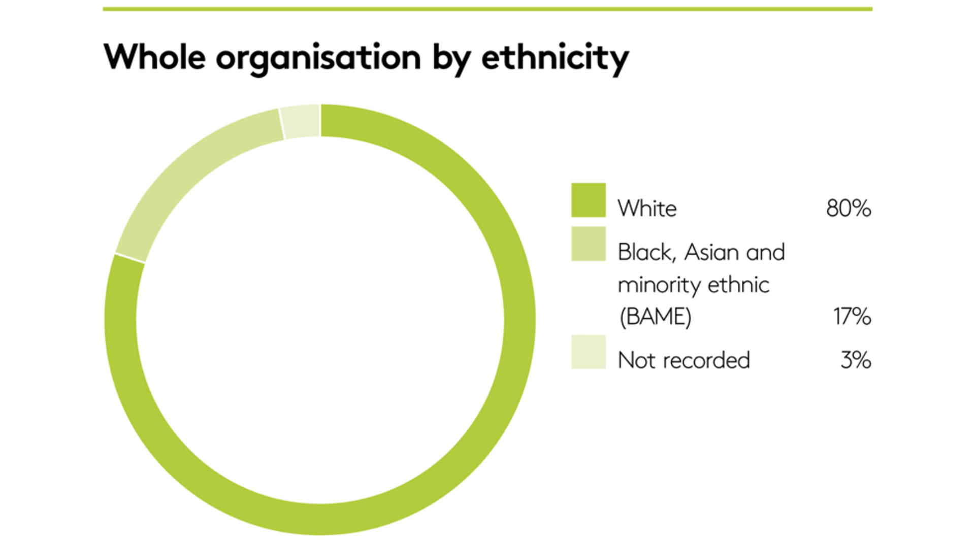Whole organisation by ethnicity