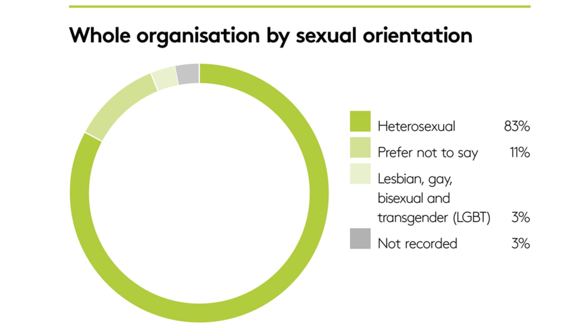 Whole organisation by sexual orientation