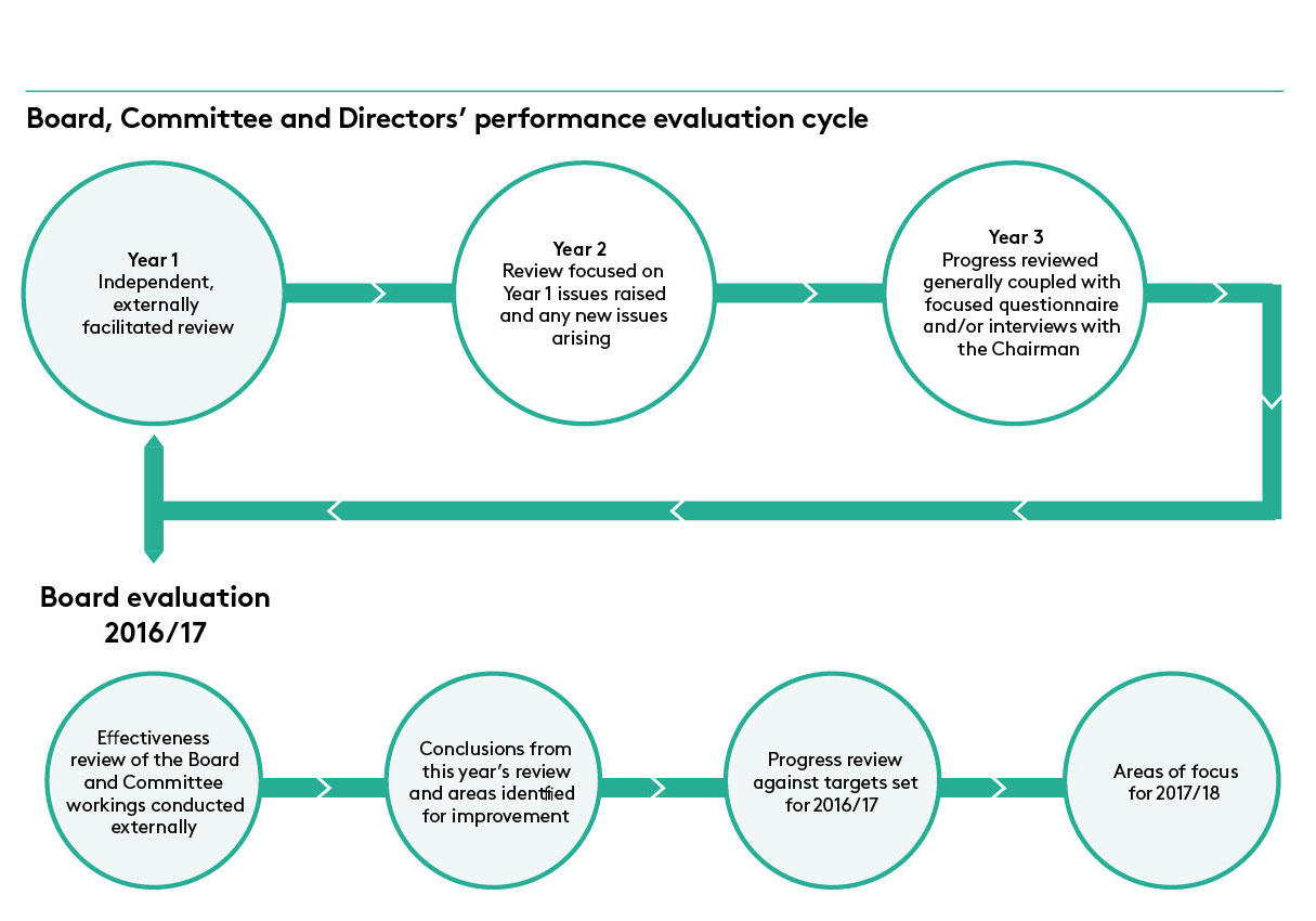 Board Eval Cycle 2017