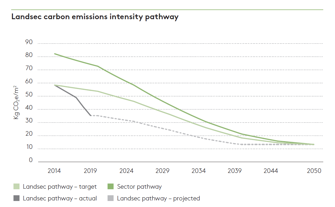 Carbon emissions intensity pathway 2019
