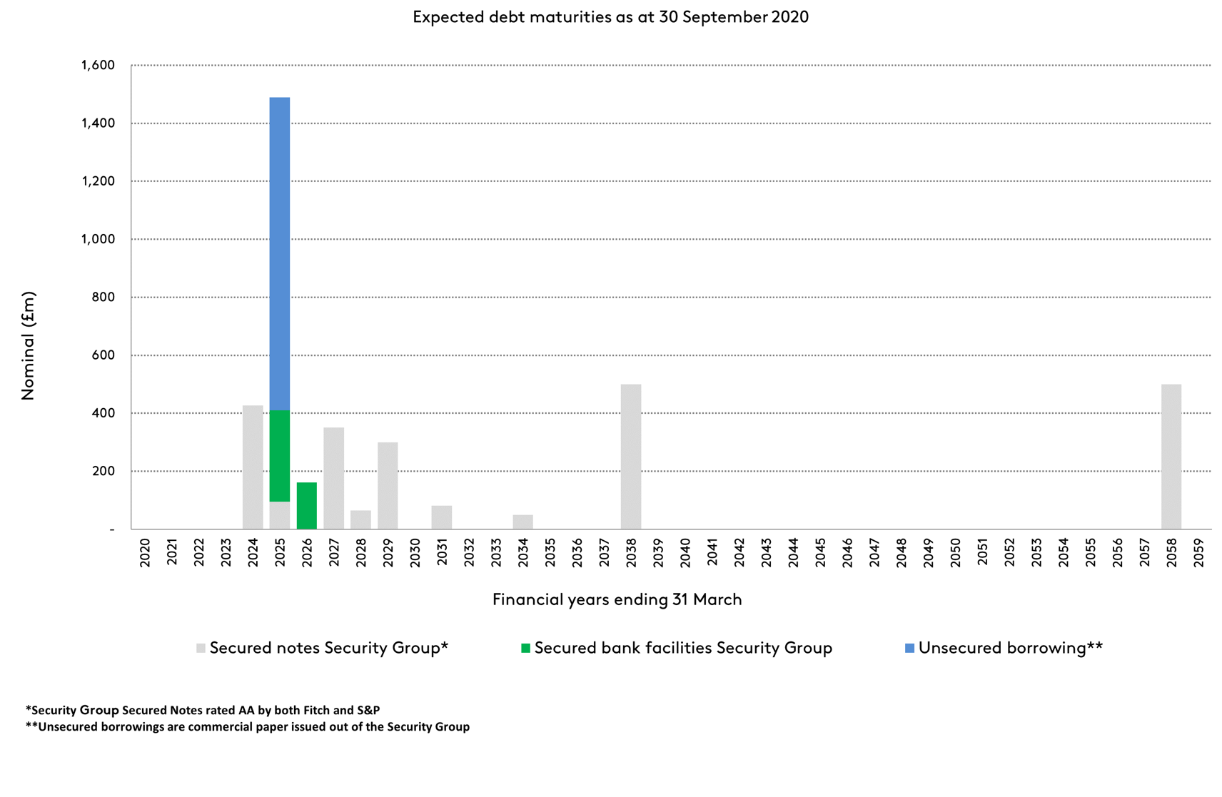 Expected debt maturities as at 30 September 2020 graph