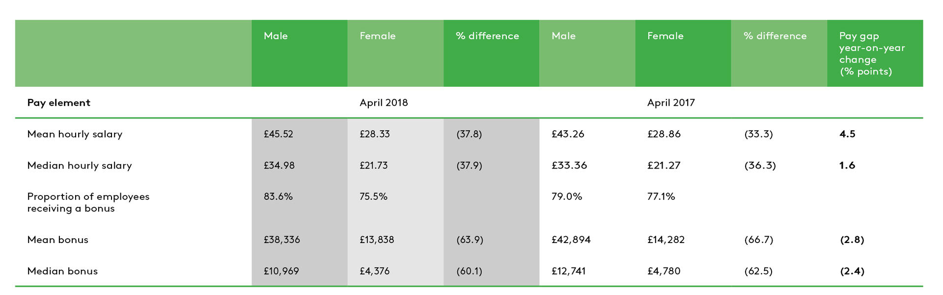 Landsec's Gender Pay figures 2018