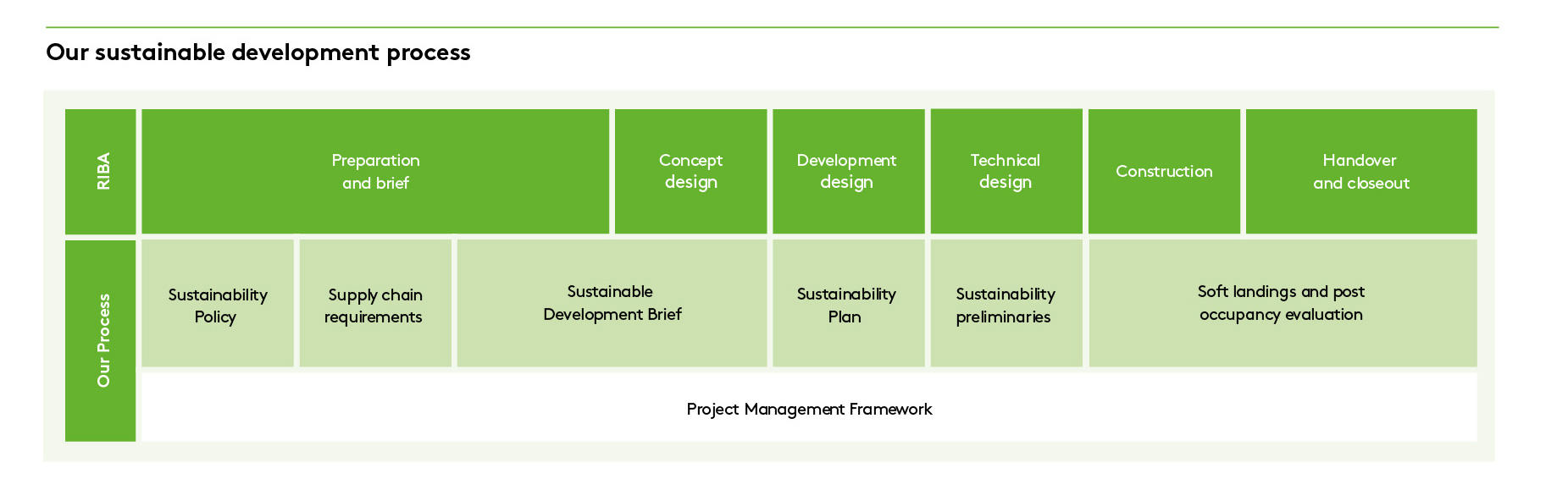 Sustainable development process, Landsec