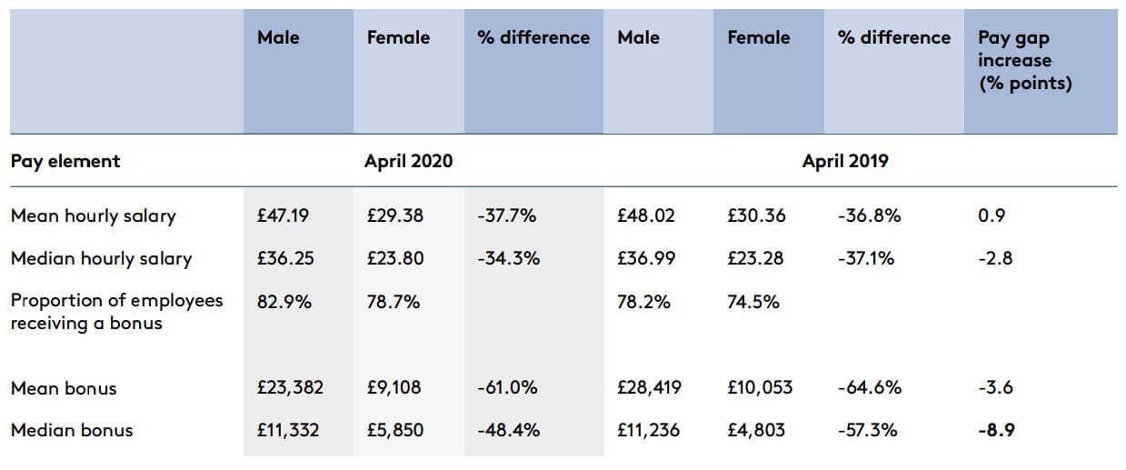 Gender Pay table 1