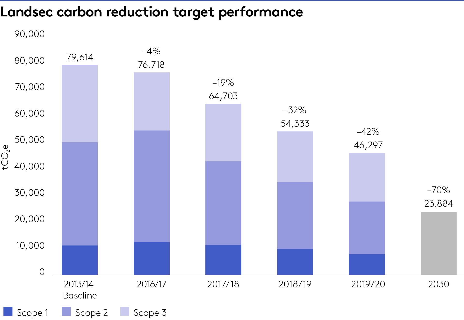 Carbon reduction target performance chart
