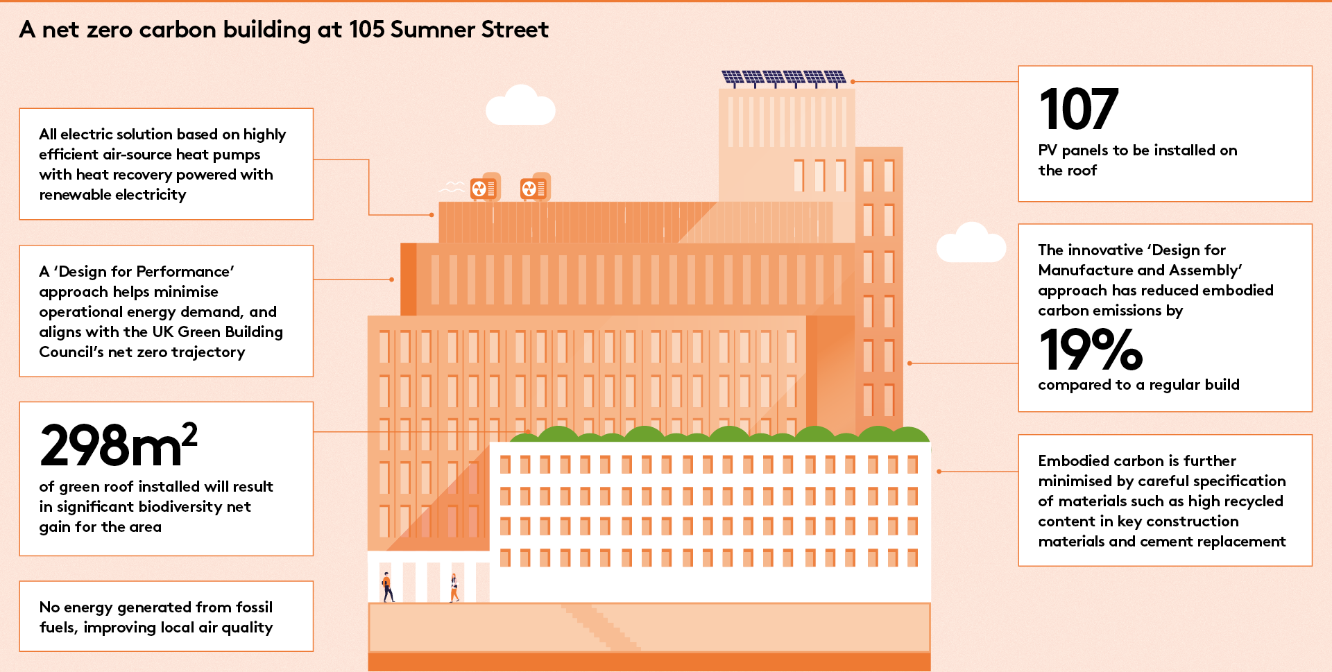 Sumner Street -  a net zero carbon development